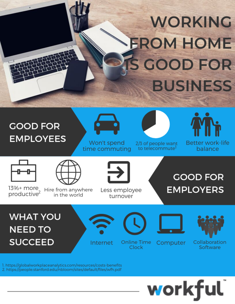 infographic containing benefits of allowing staff to work from home